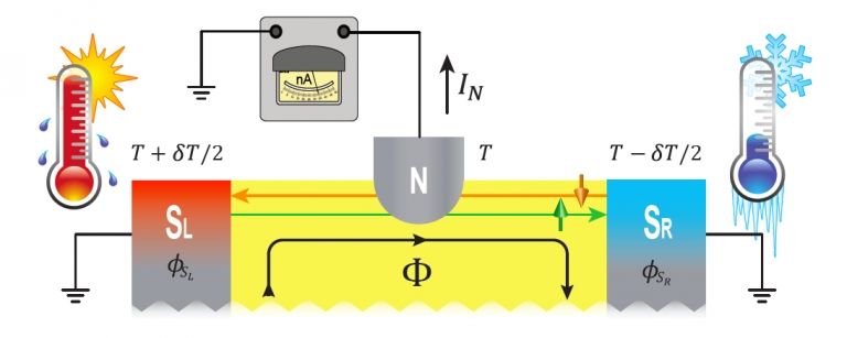 Sketch of the setup used to probe the nonlocal Thermoelectricity in a topological Josephson junction